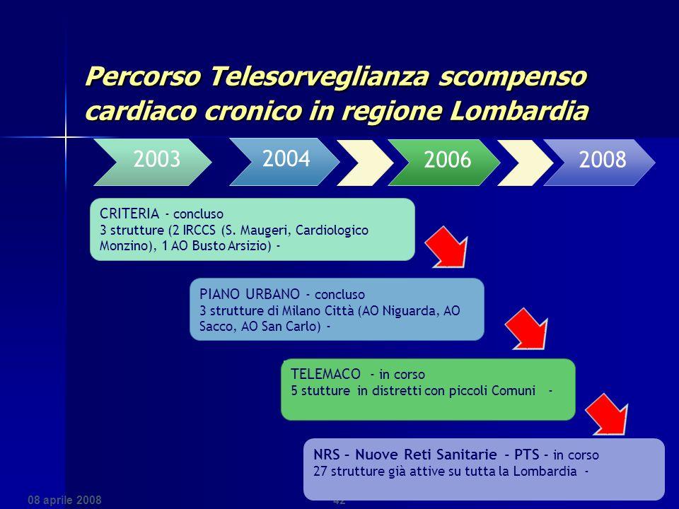 Percorso Telesorveglianza scompenso cardiaco cronico in regione Lombardia