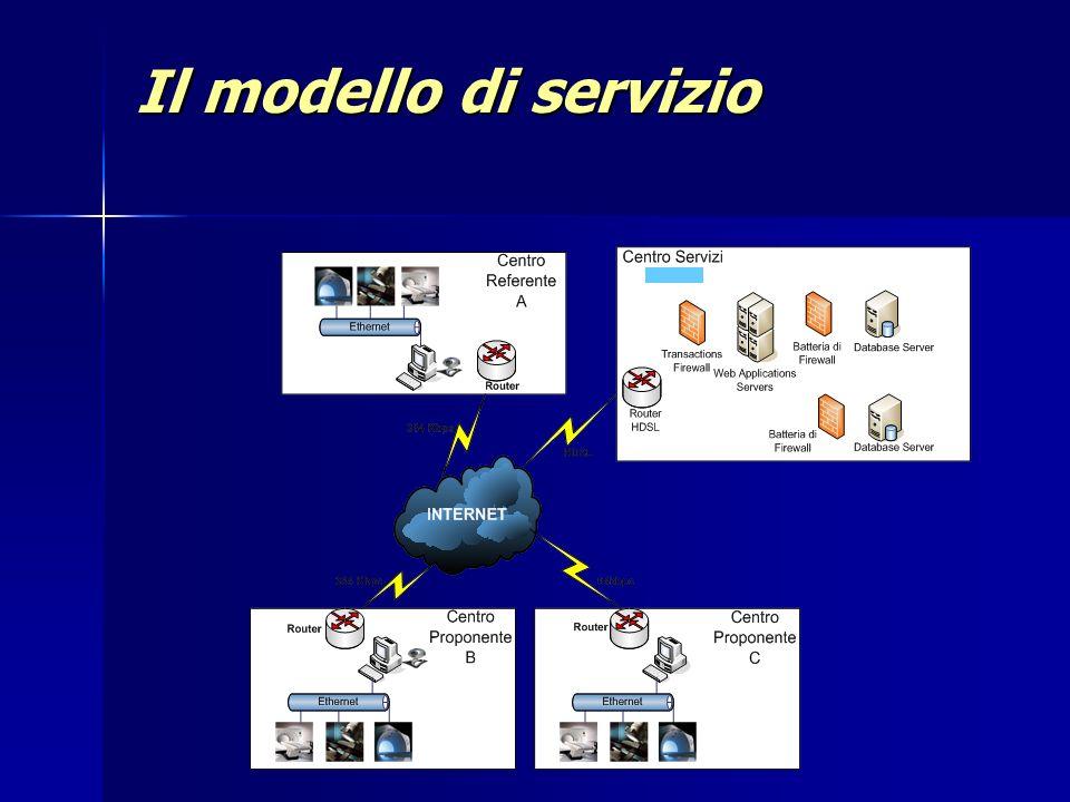 Il modello di servizio Meeting 14 novembre 2006