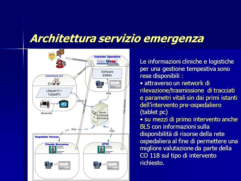 Architettura servizio emergenza
