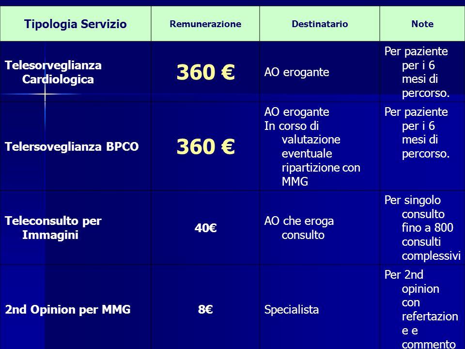 360 € Tipologia Servizio Telesorveglianza Cardiologica AO erogante