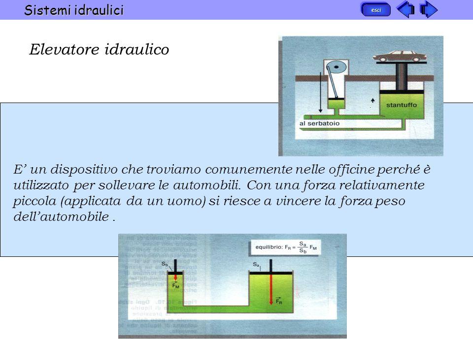 Elevatore idraulico Sistemi idraulici