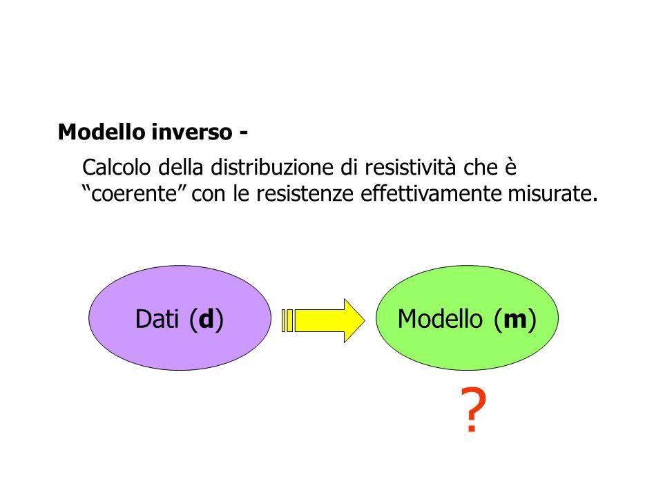 Dati (d) Modello (m) Modello inverso -