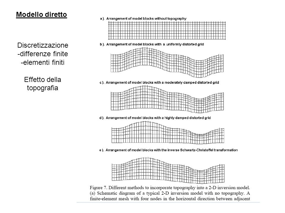 Modello diretto Discretizzazione differenze finite elementi finiti Effetto della topografia
