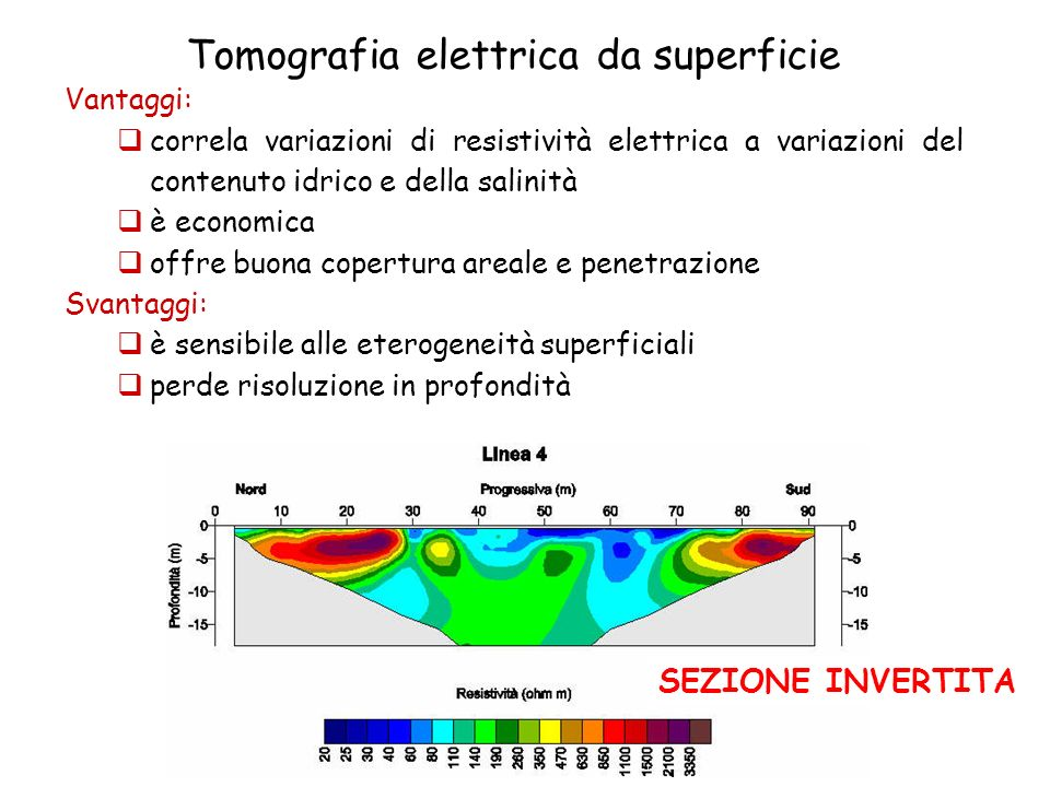 Tomografia elettrica da superficie