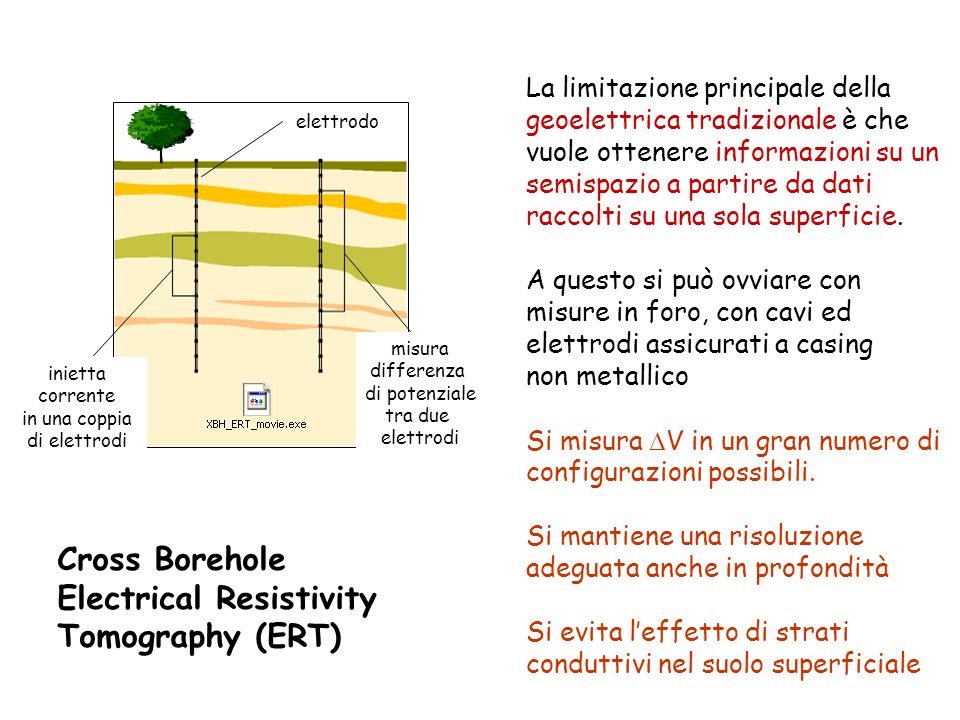 Electrical Resistivity Tomography (ERT)