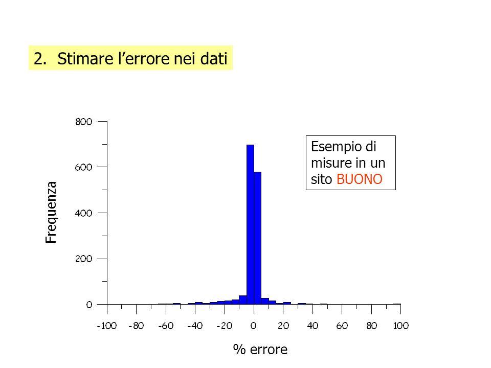 2. Stimare l'errore nei dati