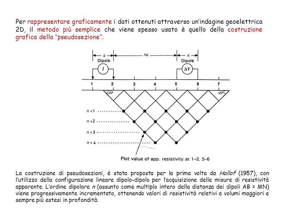 Per rappresentare graficamente i dati ottenuti attraverso un'indagine geoelettrica 2D, il metodo più semplice che viene spesso usato è quello della costruzione grafica della pseudosezione .