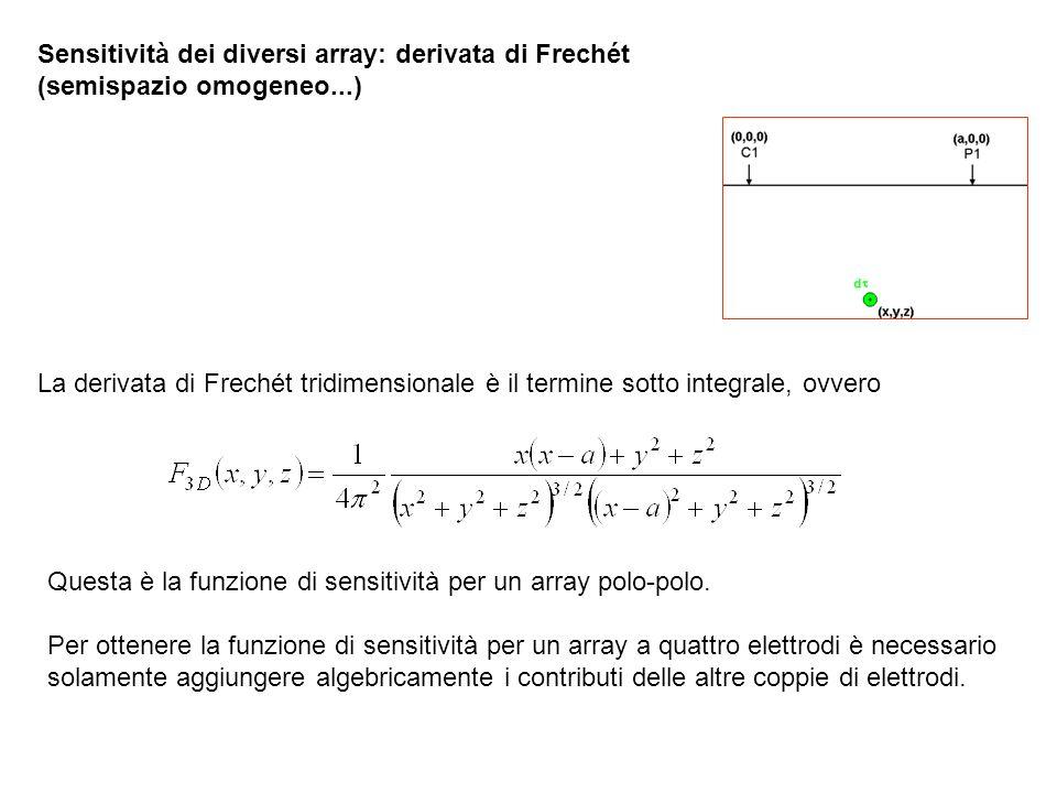 Sensitività dei diversi array: derivata di Frechét