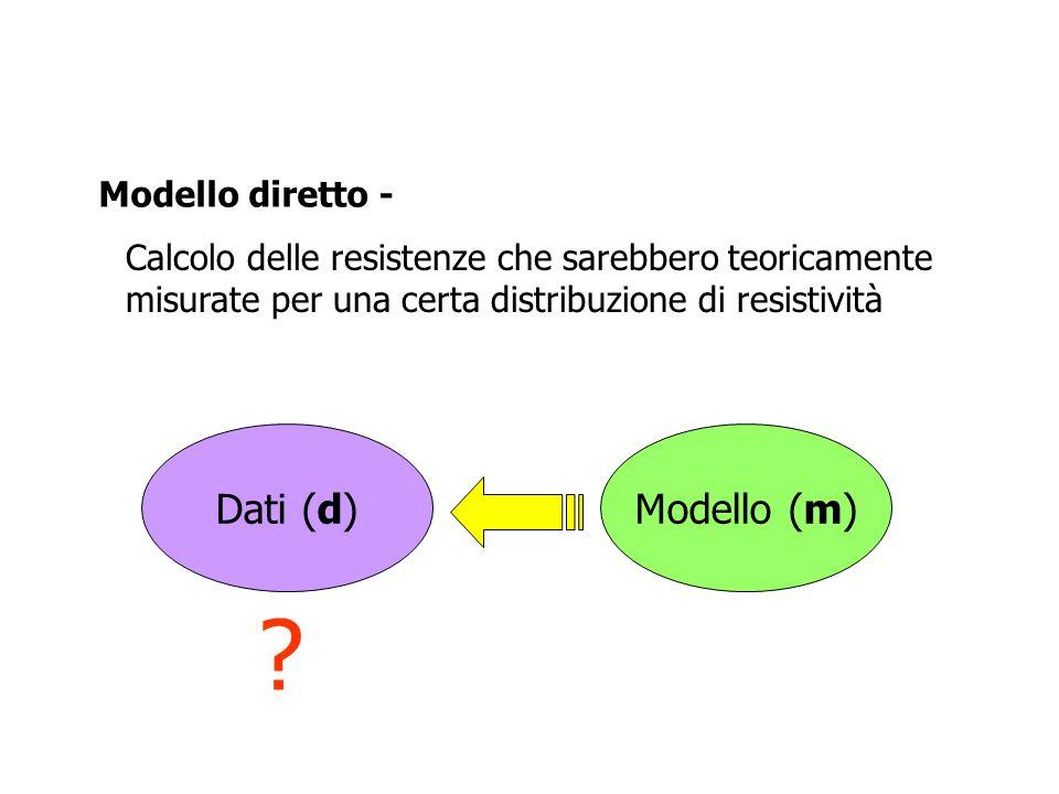 Dati (d) Modello (m) Modello diretto -