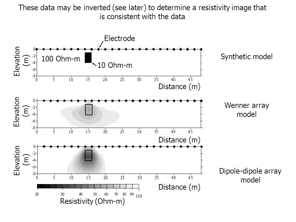 These data may be inverted (see later) to determine a resistivity image that is consistent with the data