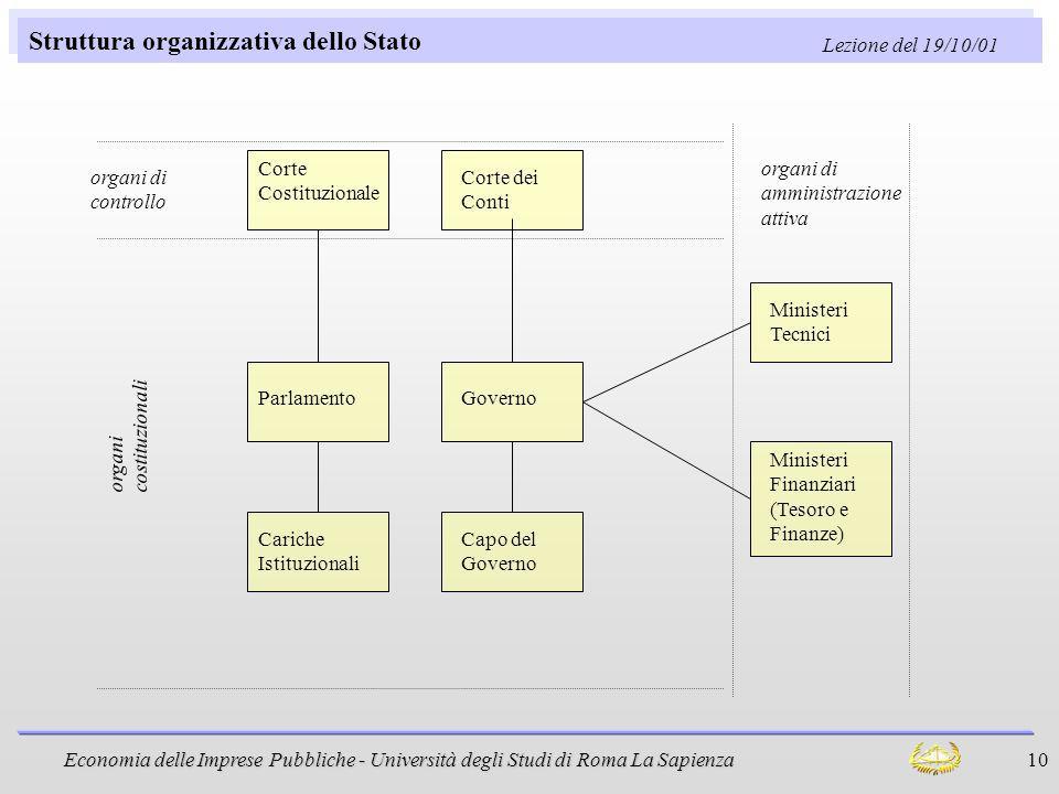 Struttura organizzativa dello Stato