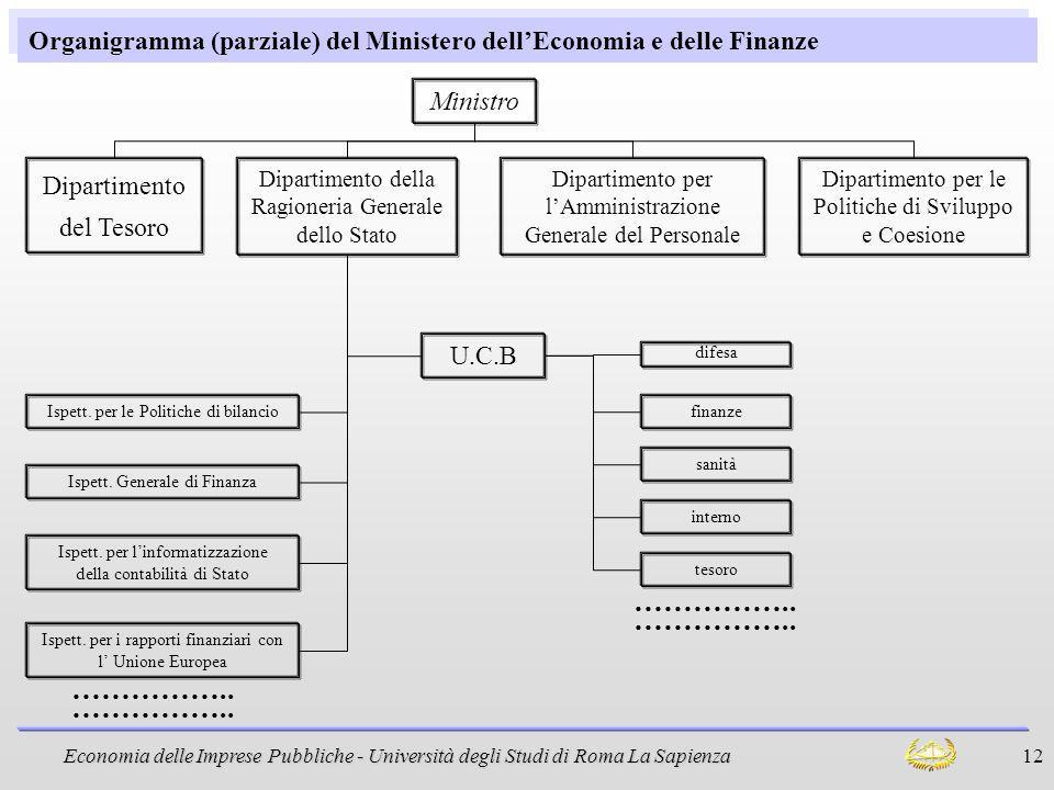 Organigramma (parziale) del Ministero dell'Economia e delle Finanze