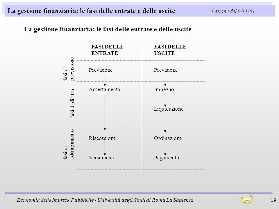 La gestione finanziaria: le fasi delle entrate e delle uscite