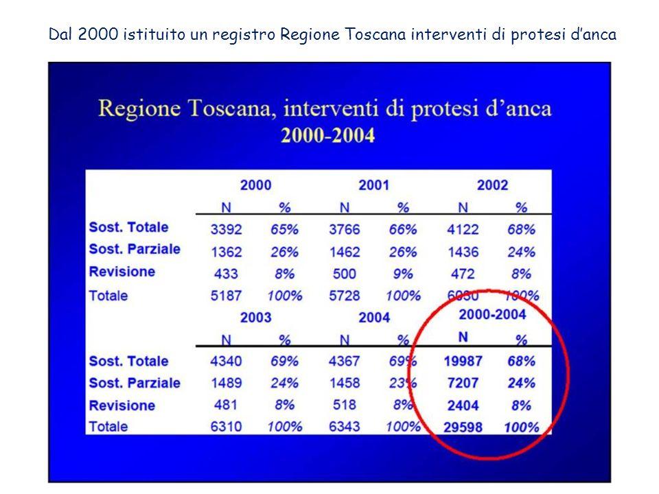Dal 2000 istituito un registro Regione Toscana interventi di protesi d'anca
