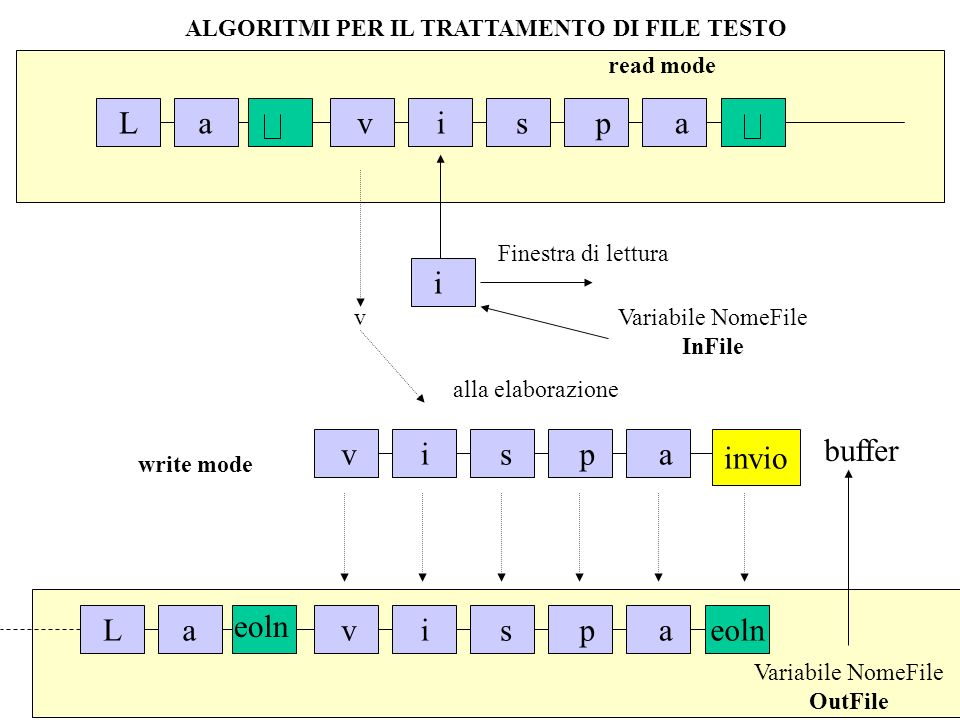 ALGORITMI PER IL TRATTAMENTO DI FILE TESTO