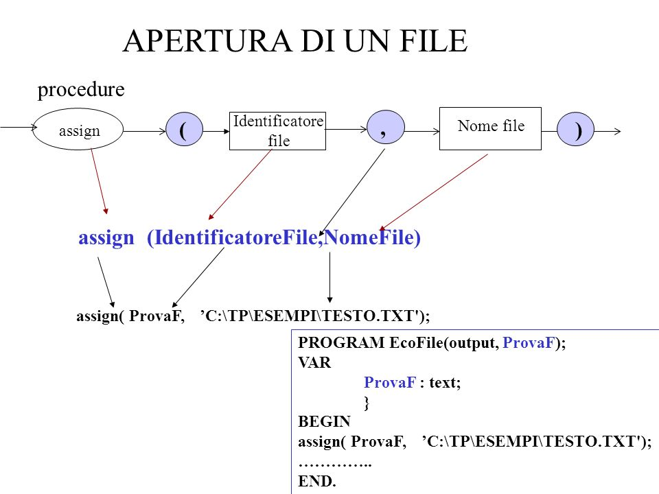 APERTURA DI UN FILE procedure ( , )