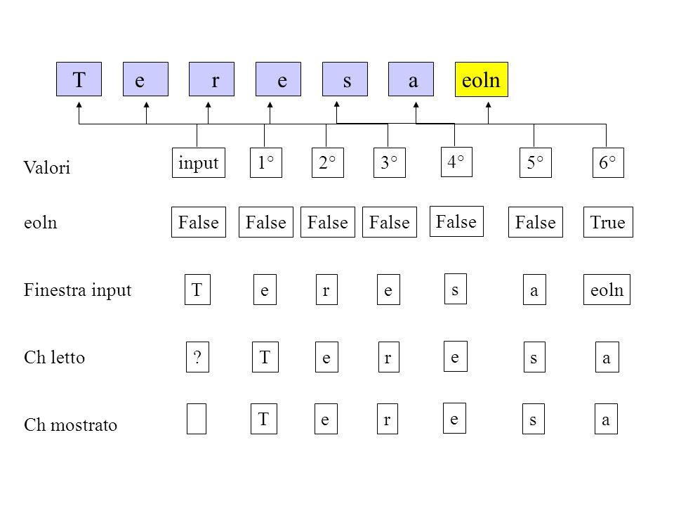 T eoln a s e r input False T 1° False e T 2° False r e 3° False e r