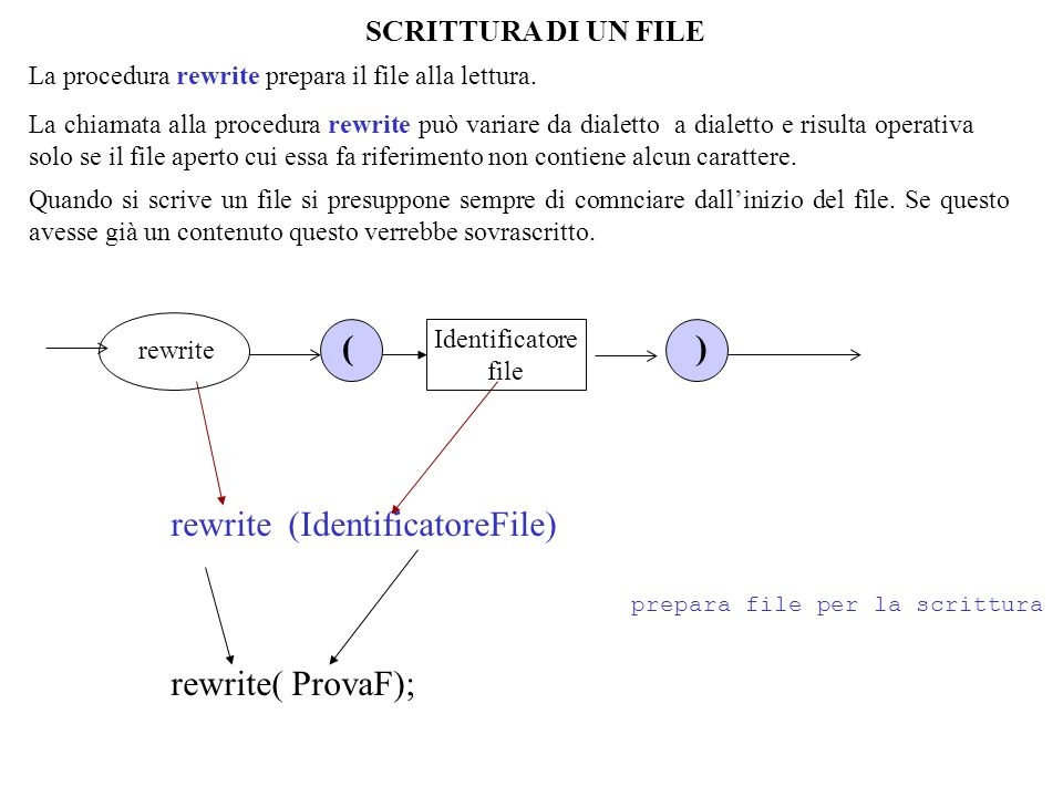 rewrite (IdentificatoreFile)