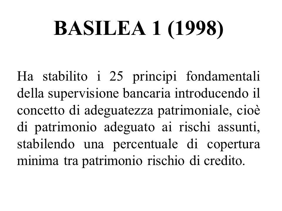 BASILEA 1 (1998)
