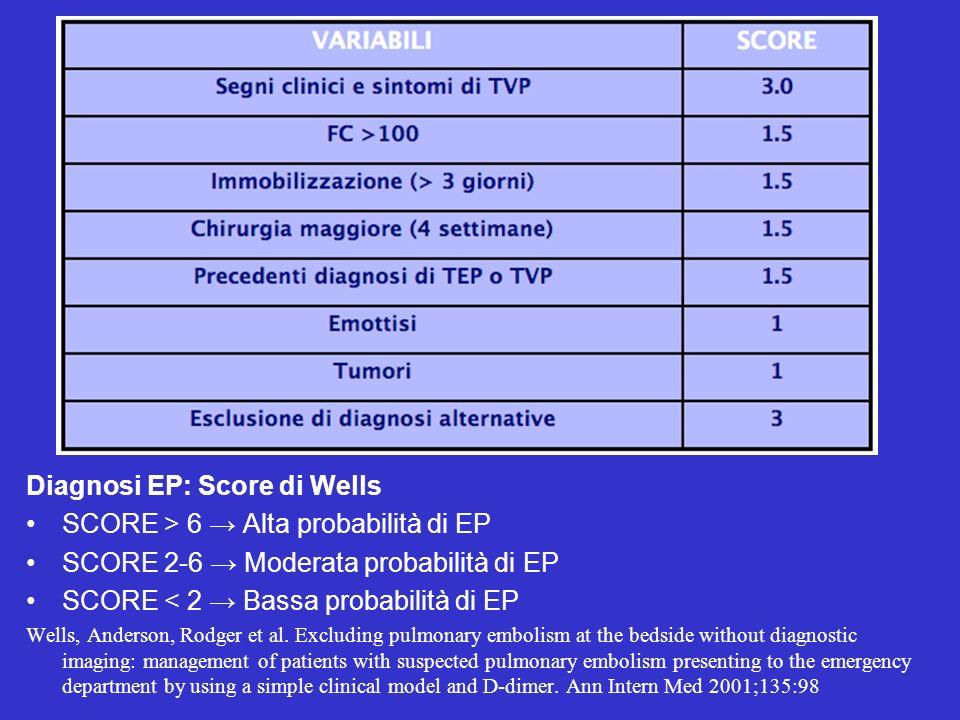 Diagnosi EP: Score di Wells SCORE > 6 → Alta probabilità di EP