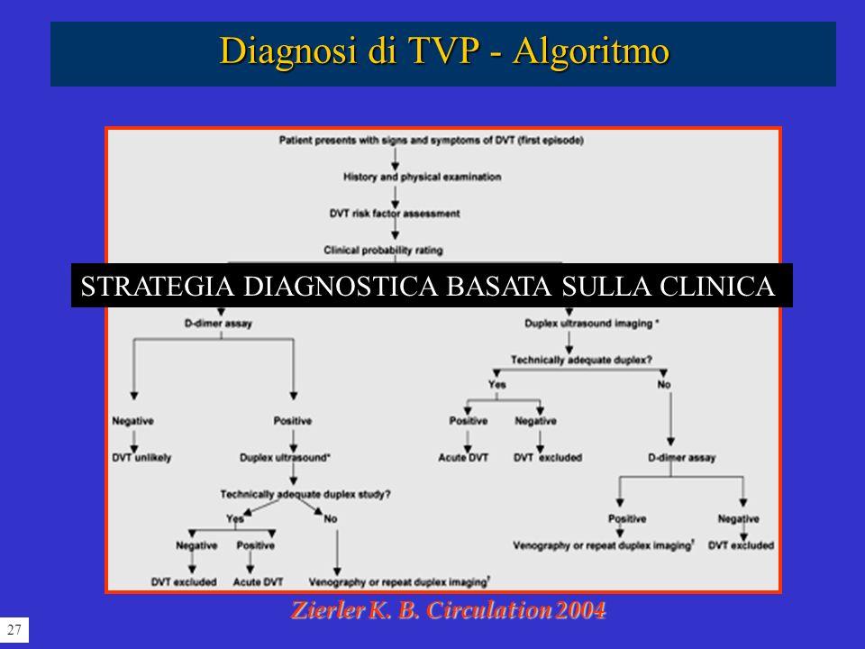 Diagnosi di TVP - Algoritmo