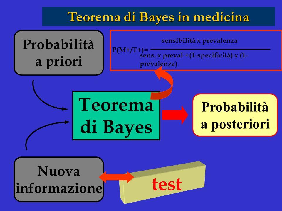 Teorema di Bayes in medicina sensibilità x prevalenza