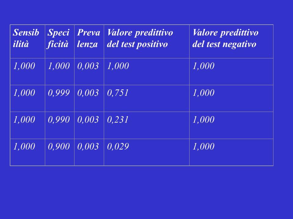 Sensibilità Specificità. Prevalenza. Valore predittivo del test positivo. Valore predittivo del test negativo.