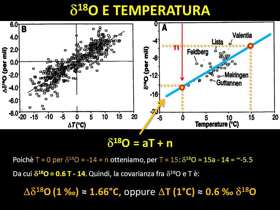 Dd18O (1 ‰) ≈ 1.66°C, oppure DT (1°C) ≈ 0.6 ‰ d18O