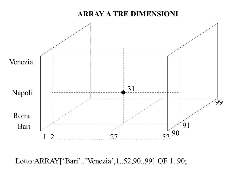ARRAY A TRE DIMENSIONI 99. 1 2 ……………...…27…….………..52. 90. 91. Bari. Roma. Napoli. Venezia.