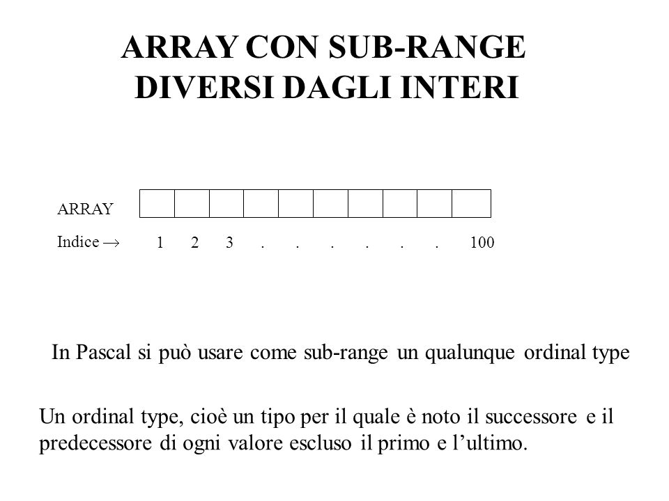 ARRAY CON SUB-RANGE DIVERSI DAGLI INTERI