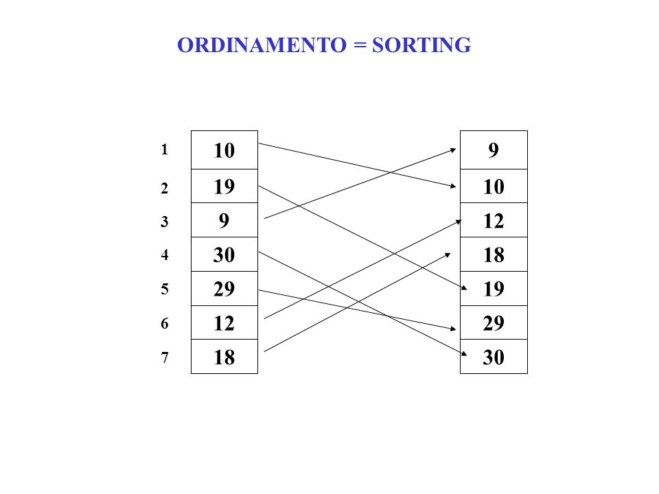 ORDINAMENTO = SORTING 10 19 9 30 29 12 18 1 2 3 4 5 6 7 9 10 19 12 18 30 29