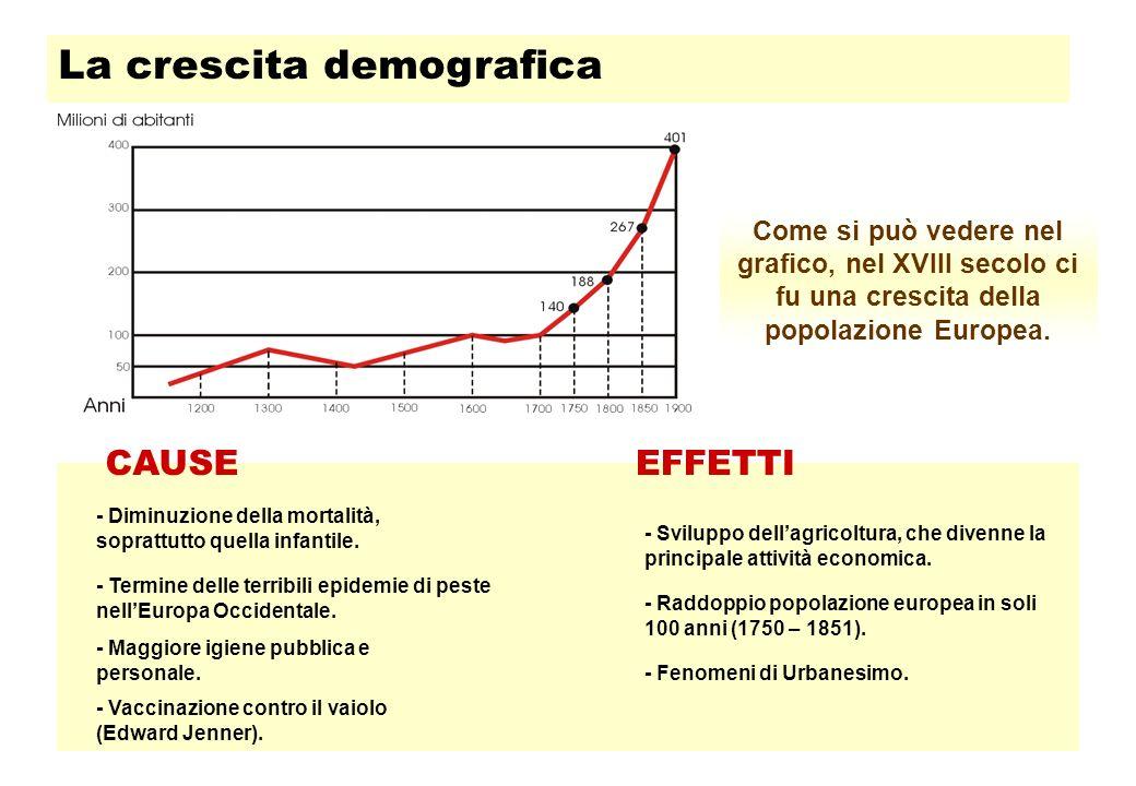 La crescita demografica
