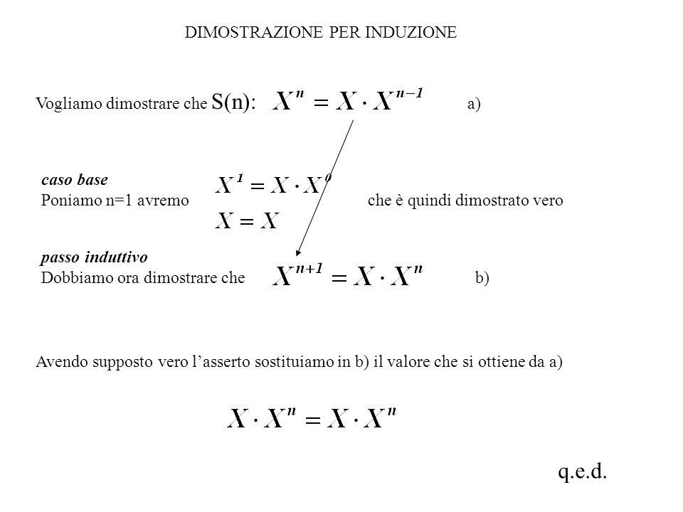 q.e.d. DIMOSTRAZIONE PER INDUZIONE Vogliamo dimostrare che S(n): a)