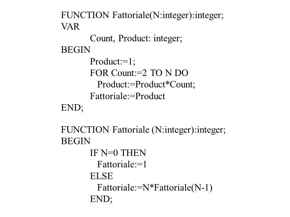 FUNCTION Fattoriale(N:integer):integer;