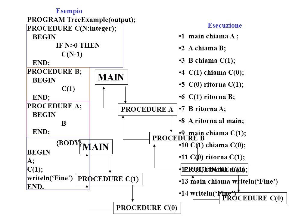 {BODY} MAIN MAIN Esempio PROGRAM TreeExample(output);