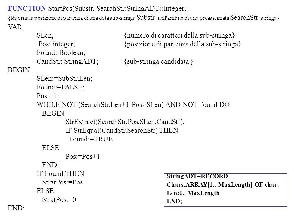 FUNCTION StartPos(Substr, SearchStr:StringADT):integer; VAR