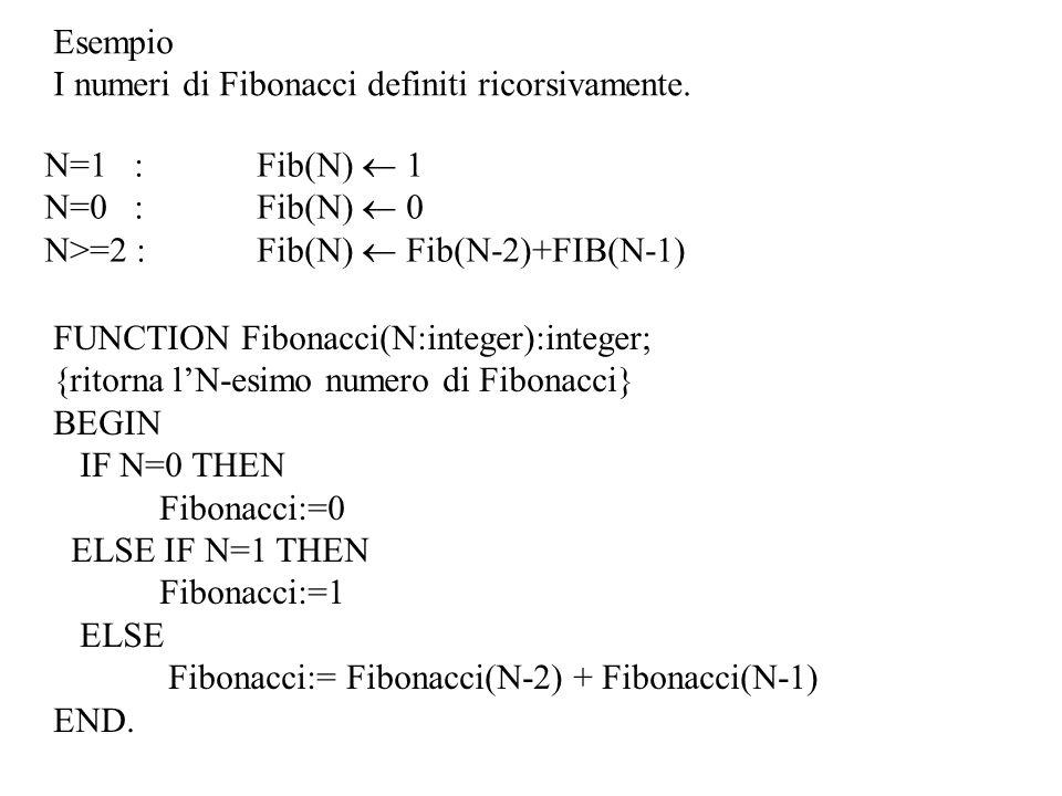 Esempio I numeri di Fibonacci definiti ricorsivamente. N=1 : Fib(N)  1. N=0 : Fib(N)  0. N>=2 : Fib(N)  Fib(N-2)+FIB(N-1)