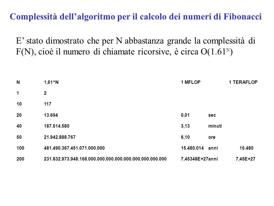 Complessità dell'algoritmo per il calcolo dei numeri di Fibonacci