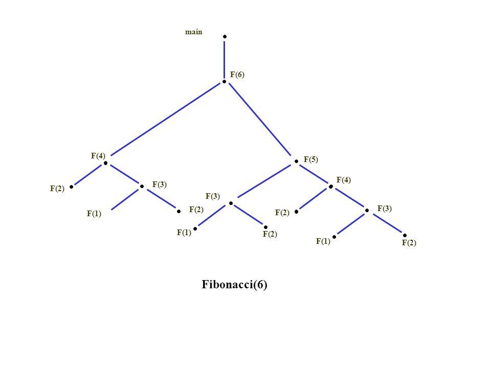 Fibonacci(6) main F(6) F(4) F(5) F(4) F(3) F(2) F(3) F(2) F(3) F(1)