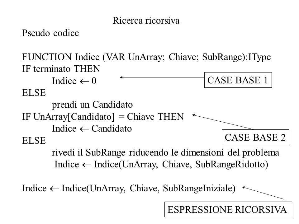 Ricerca ricorsiva Pseudo codice. FUNCTION Indice (VAR UnArray; Chiave; SubRange):IType. IF terminato THEN.
