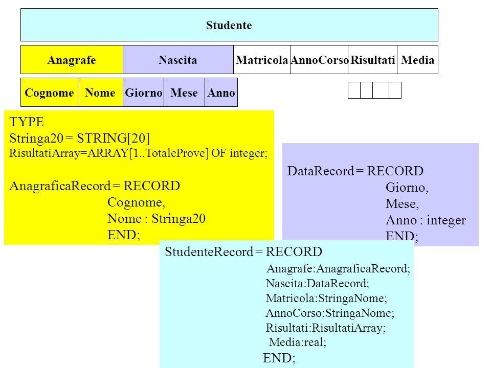 AnagraficaRecord = RECORD Cognome, Nome : Stringa20 END;