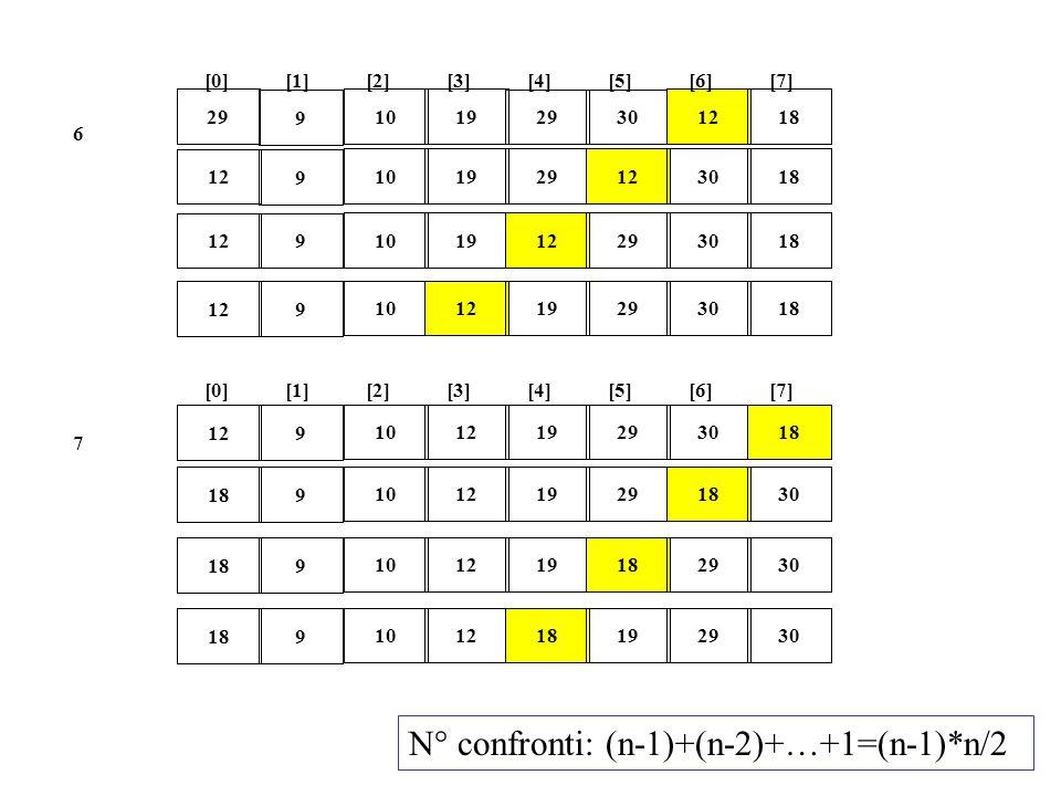 N° confronti: (n-1)+(n-2)+…+1=(n-1)*n/2
