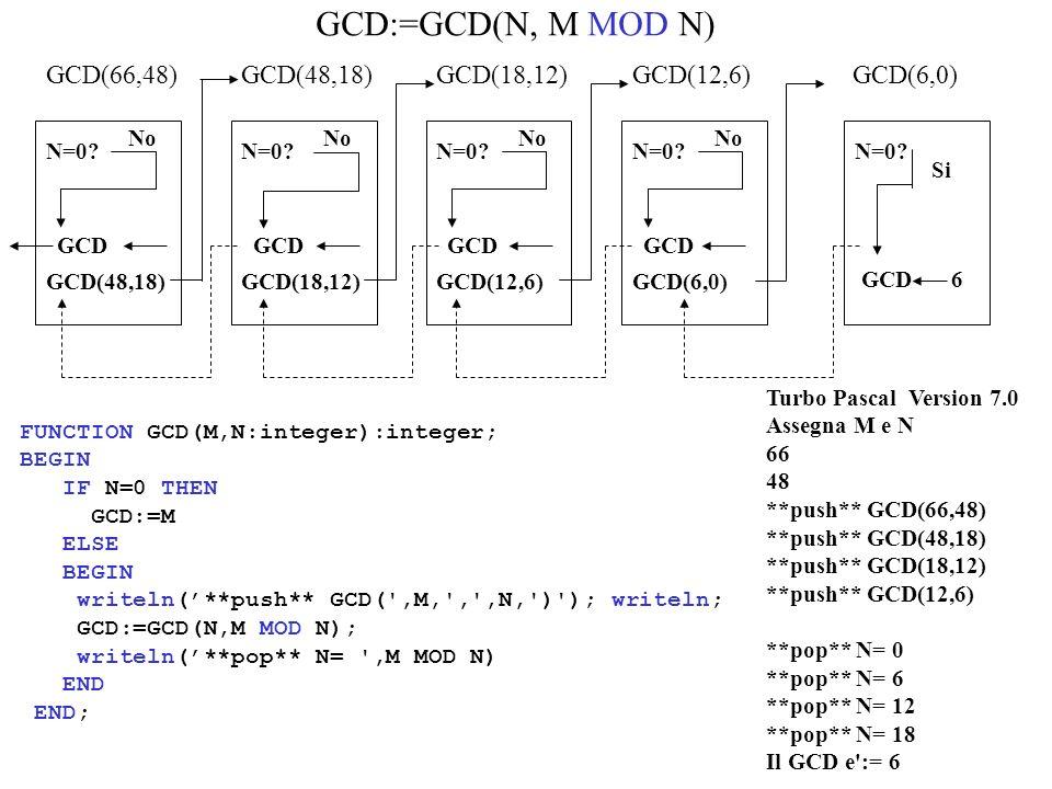 GCD:=GCD(N, M MOD N) GCD(66,48) GCD(48,18) GCD(18,12) GCD(12,6)