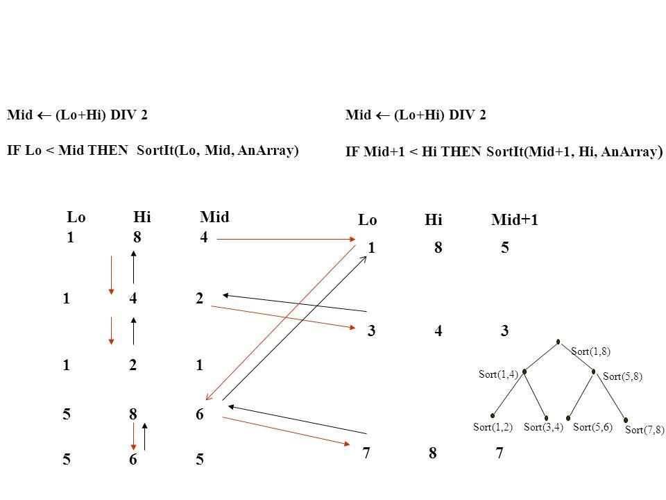 Mid  (Lo+Hi) DIV 2 IF Lo < Mid THEN SortIt(Lo, Mid, AnArray) Mid  (Lo+Hi) DIV 2. IF Mid+1 < Hi THEN SortIt(Mid+1, Hi, AnArray)