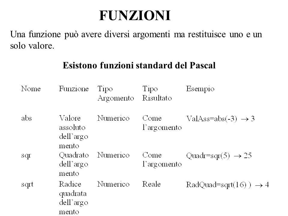 Esistono funzioni standard del Pascal