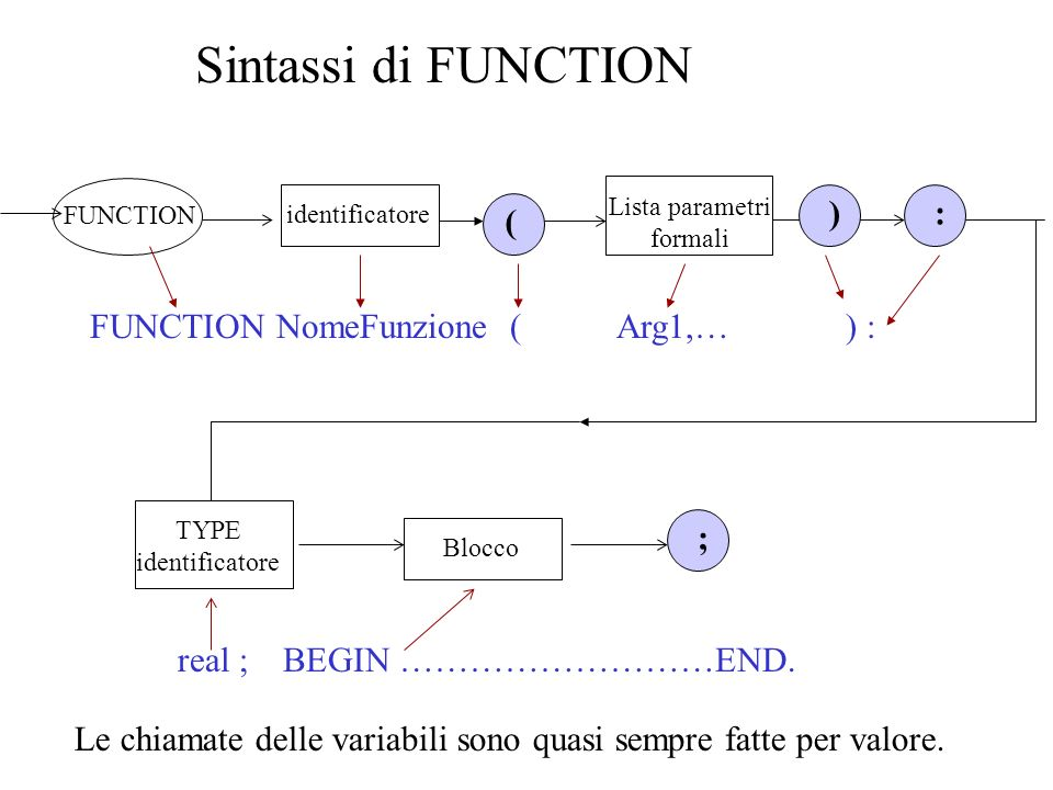 Sintassi di FUNCTION ( ) : ; FUNCTION NomeFunzione ( Arg1,… ) :
