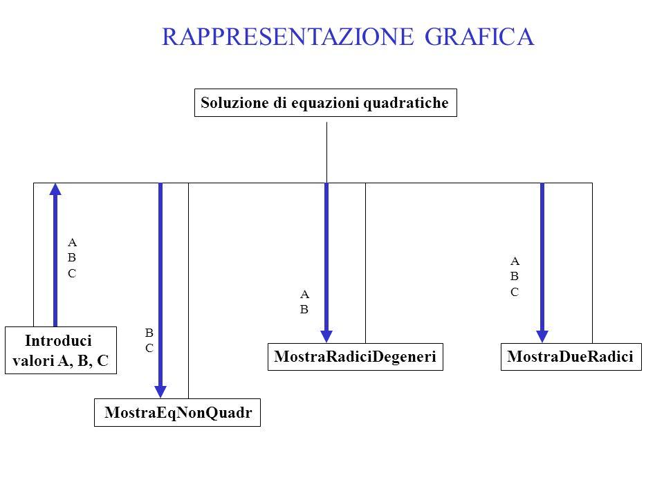 MostraRadiciDegeneri Soluzione di equazioni quadratiche