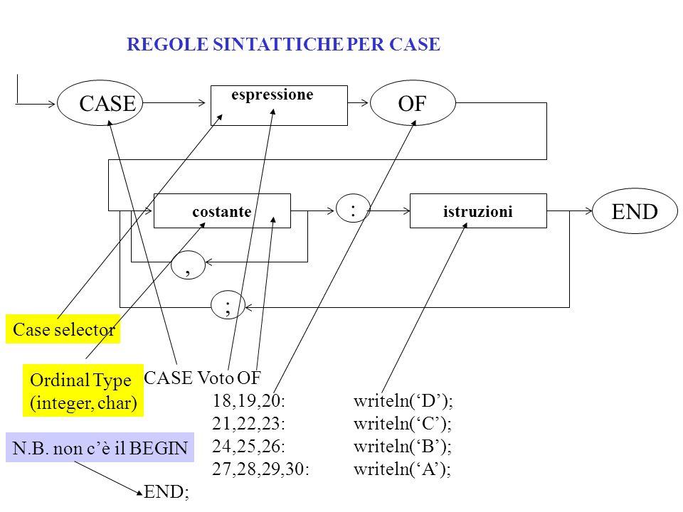 OF CASE : END , ; REGOLE SINTATTICHE PER CASE Case selector
