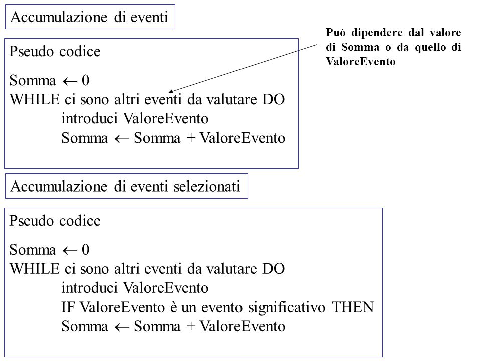 Accumulazione di eventi