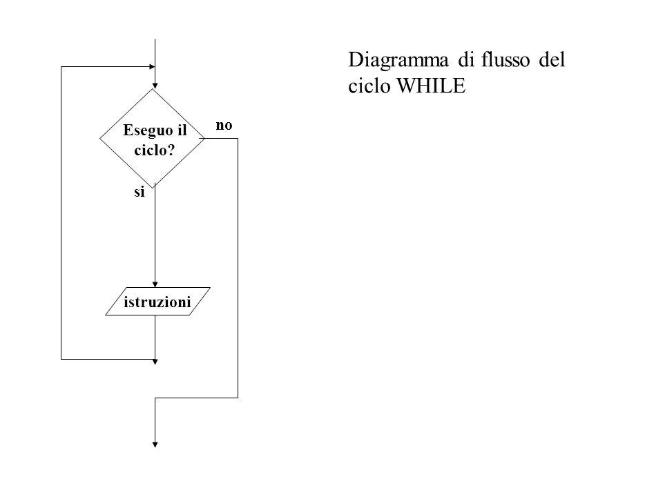 Diagramma di flusso del ciclo WHILE